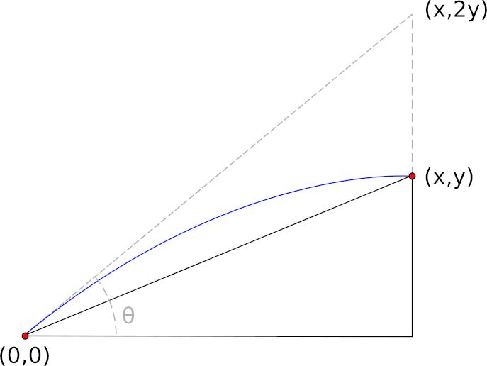 Curve, at apex