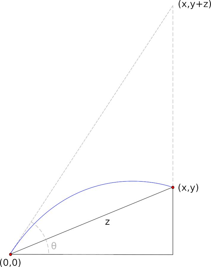 Most efficient curve