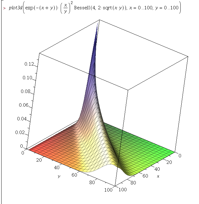 Skellam distribution likelihood surface plot
